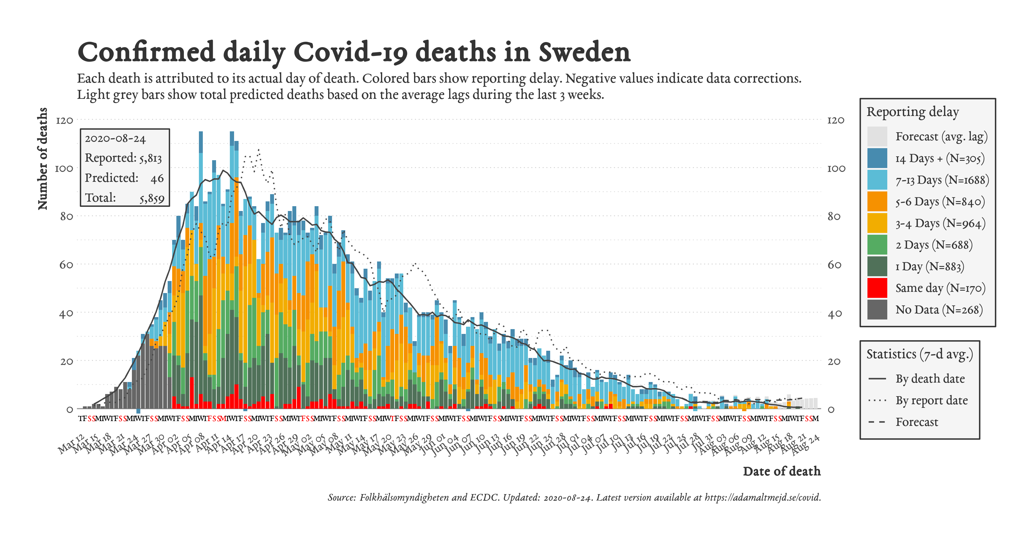 Sweden Covid Deaths 2020-8-24